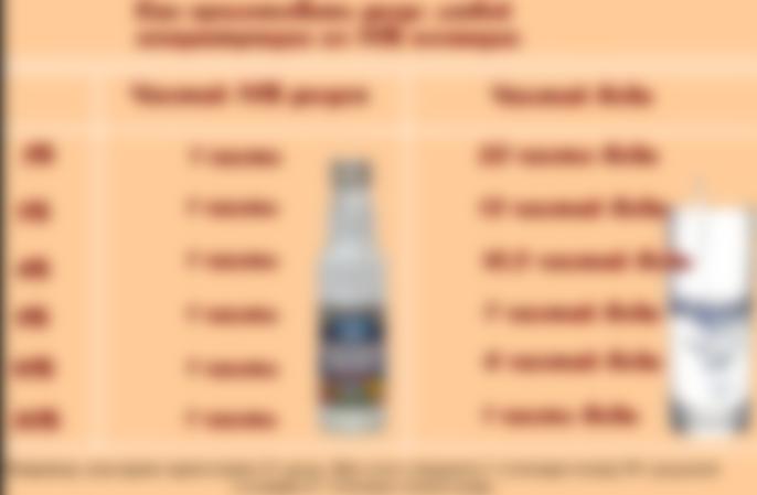Как получить 9% уксус из 70% уксусной кислоты – пропорции в мл и ложках, количество эссенции на стакан воды