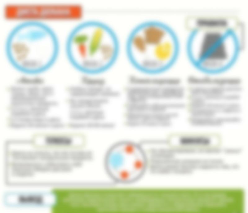 диета дюкана стадии