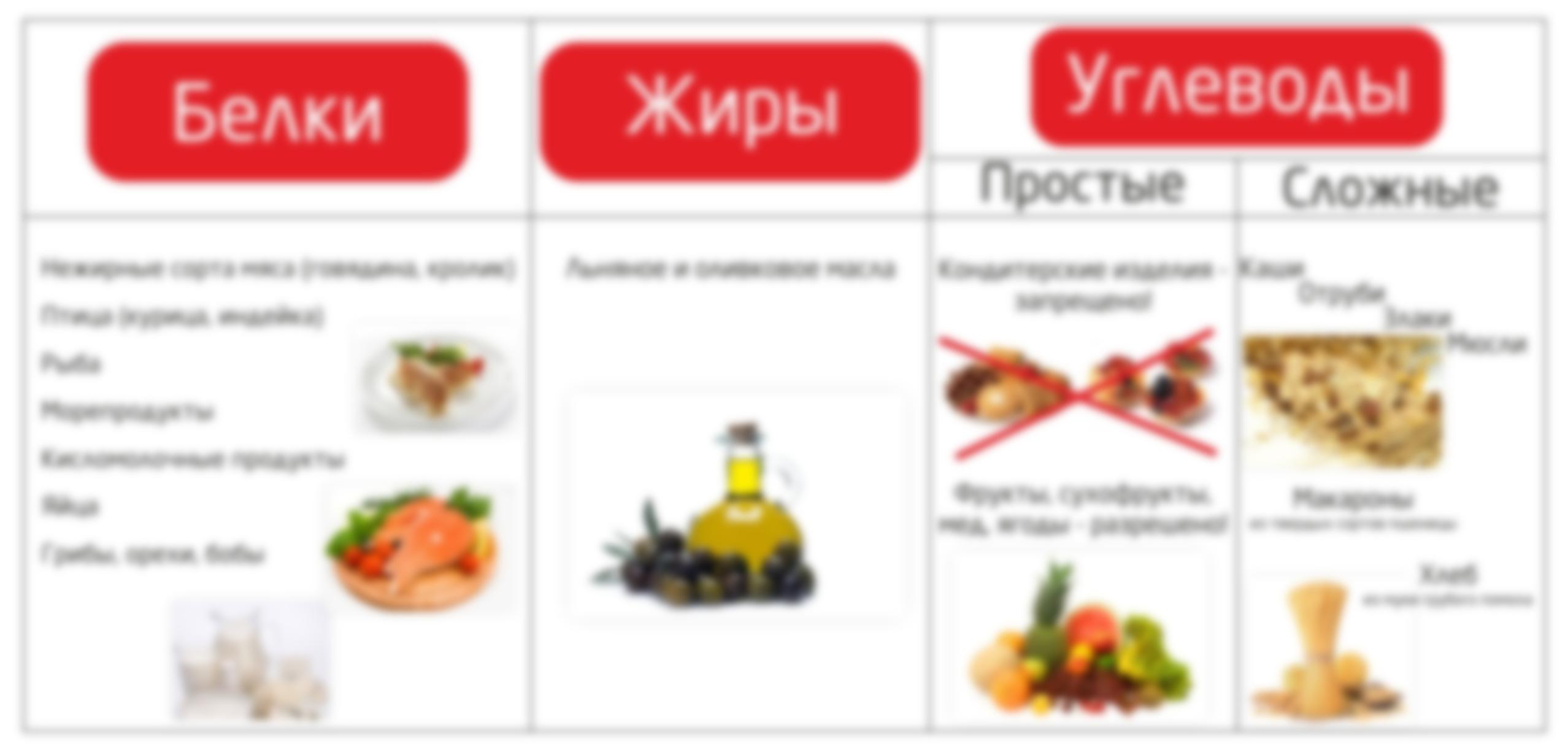 продукты помогающие снизить вес считается