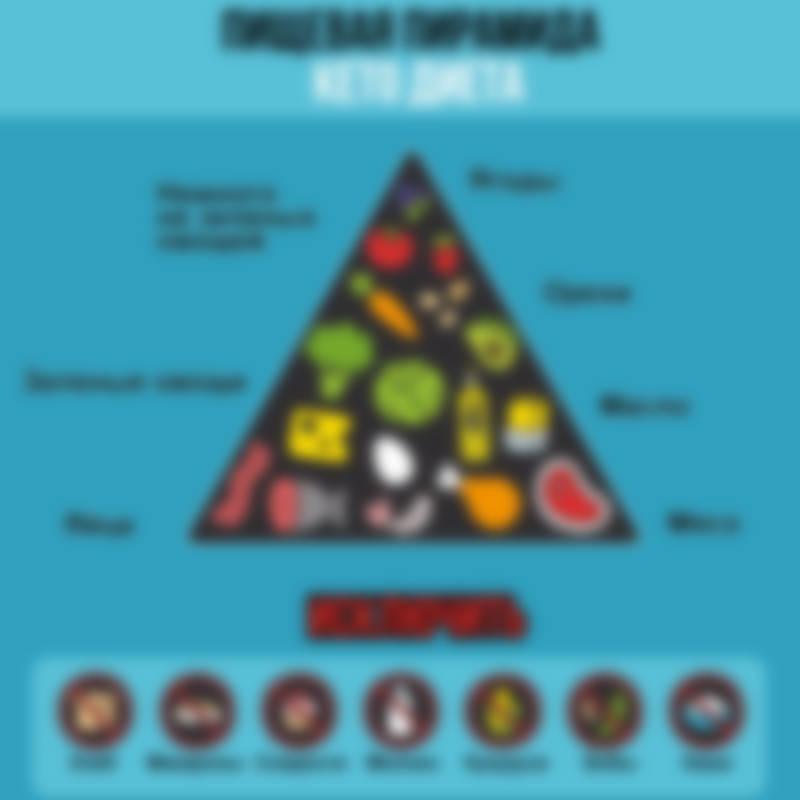 кето диета рацион на день