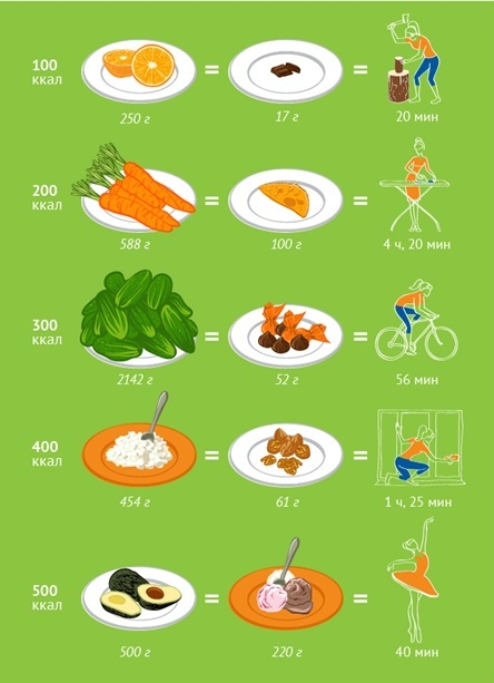 как кушать при правильном питании